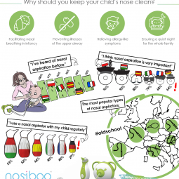 An infographic showing information about the unequal knowledge about baby nasal hygiene among the European parents